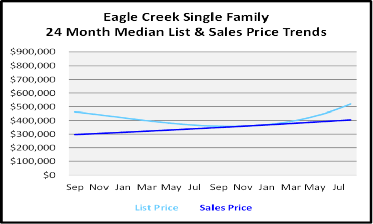 September 2020 Naples Real Estate Market Report Eagle Creek Single Family Homes List and Sales Price Graph