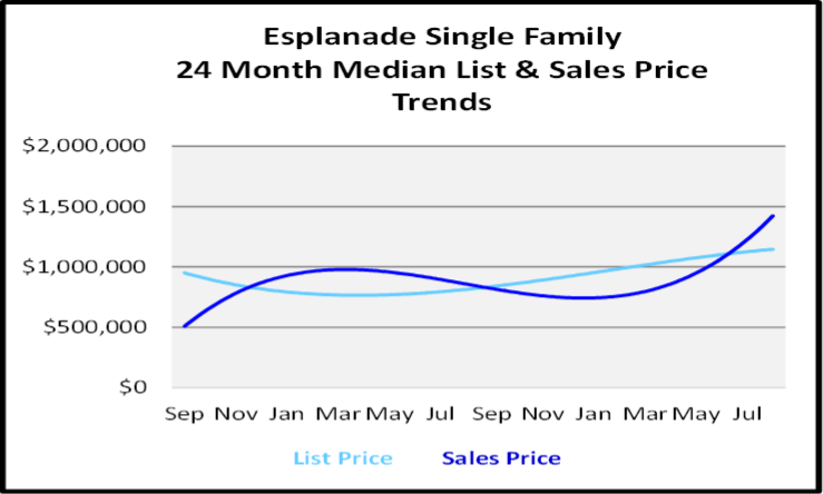 September 2020 Naples Real Estate Market Report Esplanade Single Family Homes List and Sales Price Graph