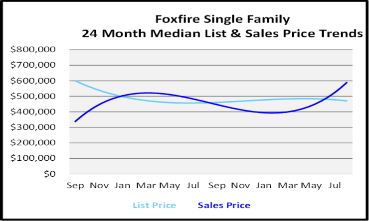 Market Report Foxfire Single Family Homes List and Sales Price Graph