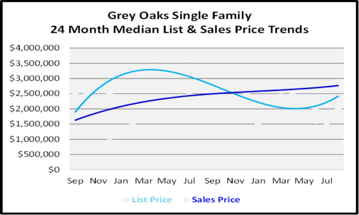 September 2020 Naples Real Estate Market Report Grey Oaks Single Family Homes List and Sales Price Graph