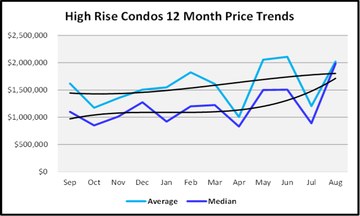 September 2020 Naples Real Estate Market Report High Rise Condos Sales Price Graph