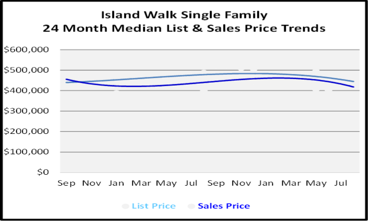 September 2020 Naples Real Estate Market Report Island Walk Family Homes List and Sales Price Graph