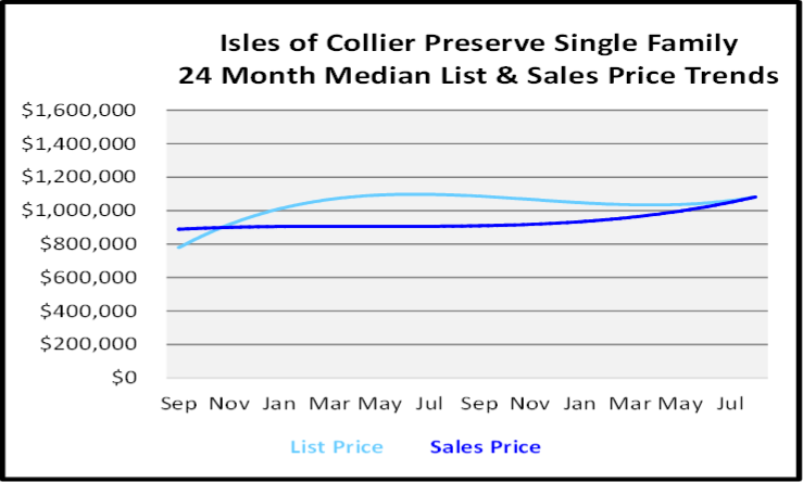 September 2020 Naples Real Estate Market Report Isles of Collier Preserve Single Family Homes List and Sales Price Graph