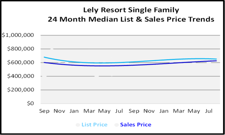 September 2020 Naples Real Estate Market Report Lely Resort Single Family Homes List and Sales Price Graph