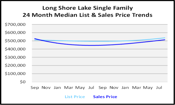 September 2020 Naples Real Estate Market Report Long Shore Lake Single Family Homes List and Sales Price Graph