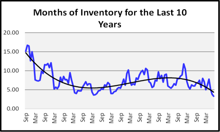 September 2020 Naples Real Estate Market Report Months of Inventory Graph