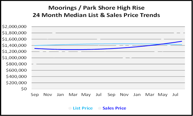September 2020 Naples Real Estate Market Report Moorings-Park Shore High Rise Condos List and Sales Price Graph