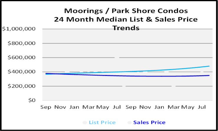 Naples Real Estate Market Report Moorings-Park Shore Low Rise Condos List and Sales Price Graph