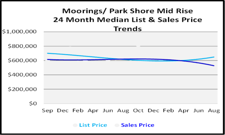 September 2020 Naples Real Estate Market Report Moorings-Park Shore Mid Rise Condos List and Sales Price Graph