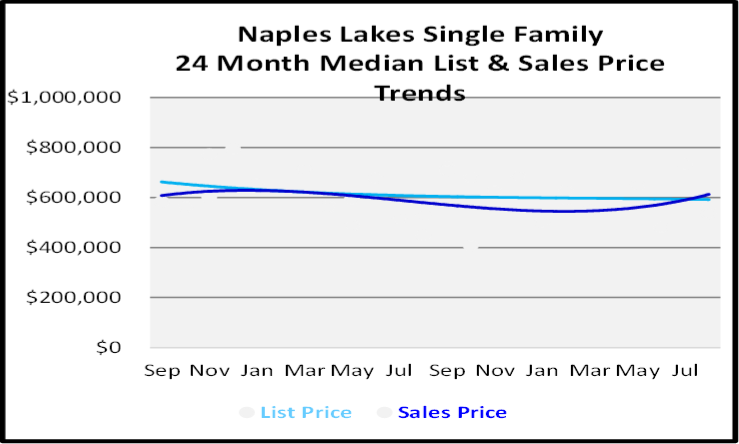 September 2020 Naples Real Estate Market Report Naples Lakes Single Family Homes List and Sales Price Graph