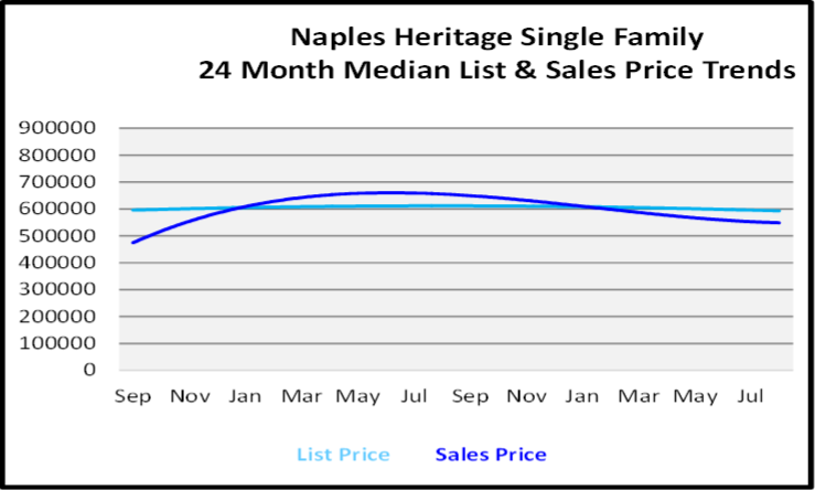 September 2020 Naples Real Estate Market Report Naples Park Single Family Homes List and Sales Price Graph
