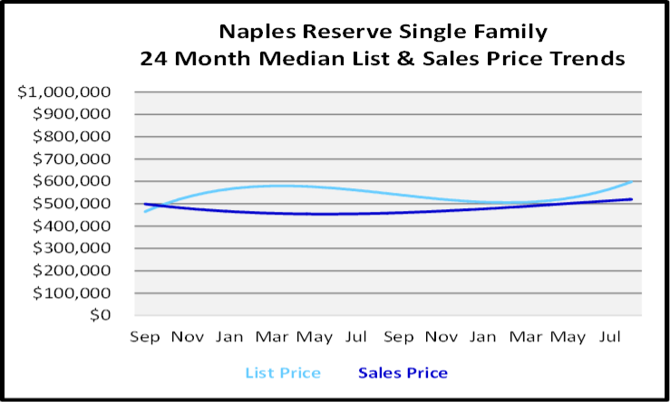 September 2020 Naples Real Estate Market Report Naples Reserrve Single Family Homes List and Sales Price Graph