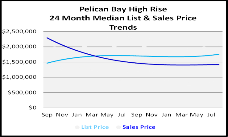 September 2020 Naples Real Estate Market Report Pelican Bay High Rise Condos List and Sales Price Graph