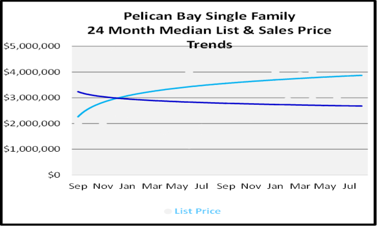 September 2020 Naples Real Estate Market Report Pelican Bay Single Family Homes List and Sales Price Graph