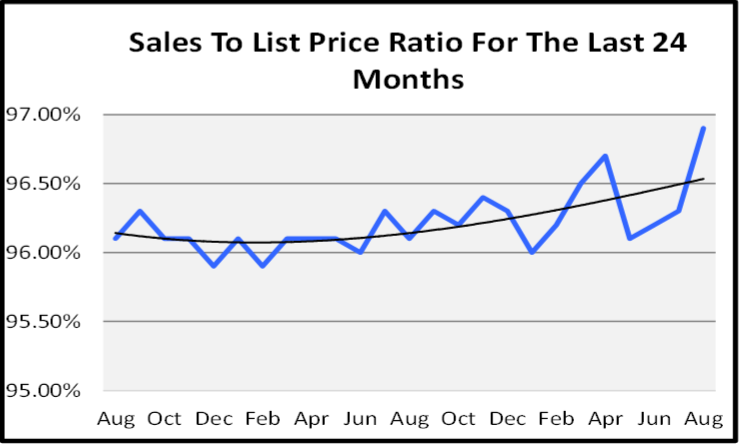 September 2020 Naples Real Estate Market Report Sales to List Price Ration Graph