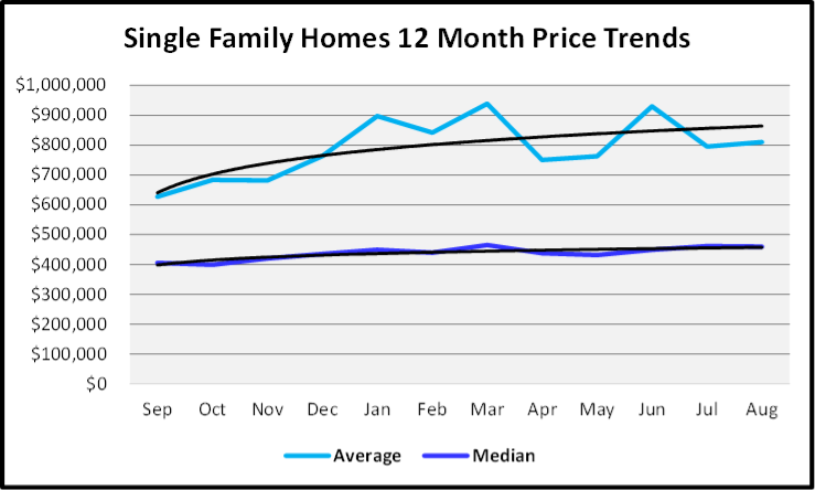 September 2020 Naples Real Estate Market Report Single Family Home Sales Price Graph