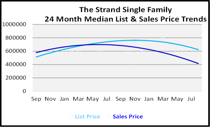 September 2020 Naples Real Estate Market Report The Strand Single Family Homes List and Sales Price Graph