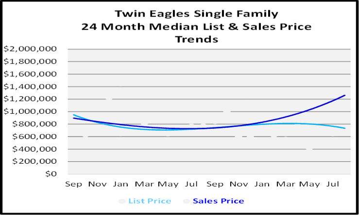 September 2020 Naples Real Estate Market Report Twin Eagles Single Family Homes List and Sales Price Graph