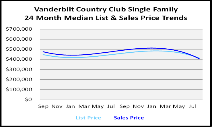 September 2020 Naples Real Estate Market Report Vanderbilt Country Club Family Homes List and Sales Price Graph