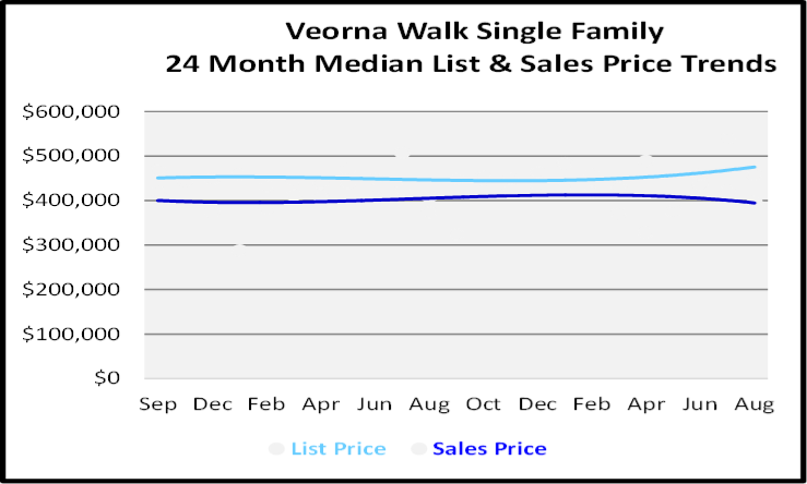 September 2020 Naples Real Estate Market Report Verona Walk Single Family Homes List and Sales Price Graph