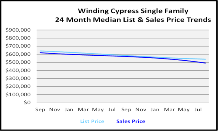 September 2020 Naples Real Estate Market Report Winding Cypress Single Family Homes List and Sales Price Graph