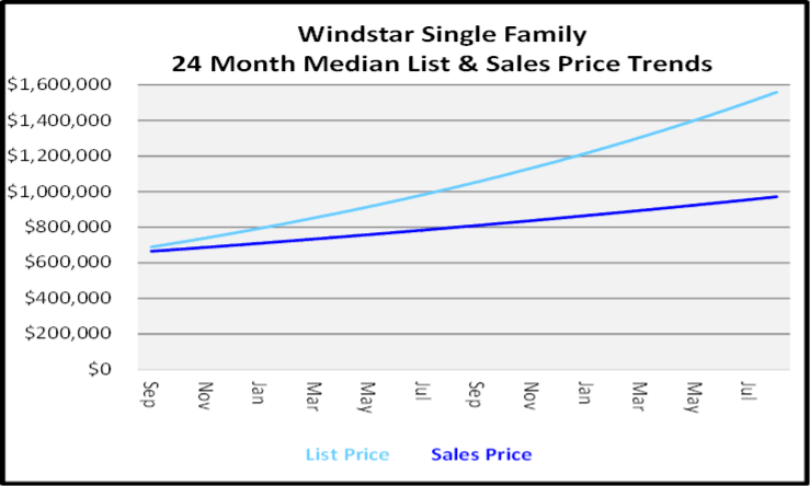 September 2020 Naples Real Estate Market Report Windstar Single Family Homes List and Sales Price Graph