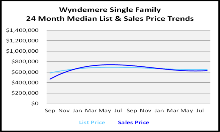 September 2020 Naples Real Estate Market Report Wyndemere Single Family Homes List and Sales Price Graph