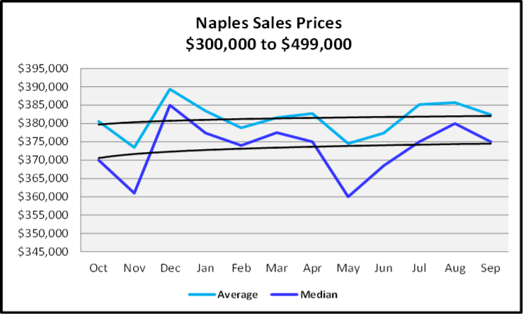 Naples Real Estate October 2020 Market Report $300,000 to $499,999 Sales Price Graph