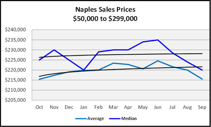 Naples Real Estate October 2020 Market Report $50,000 to $299,999 Sales Price Graph