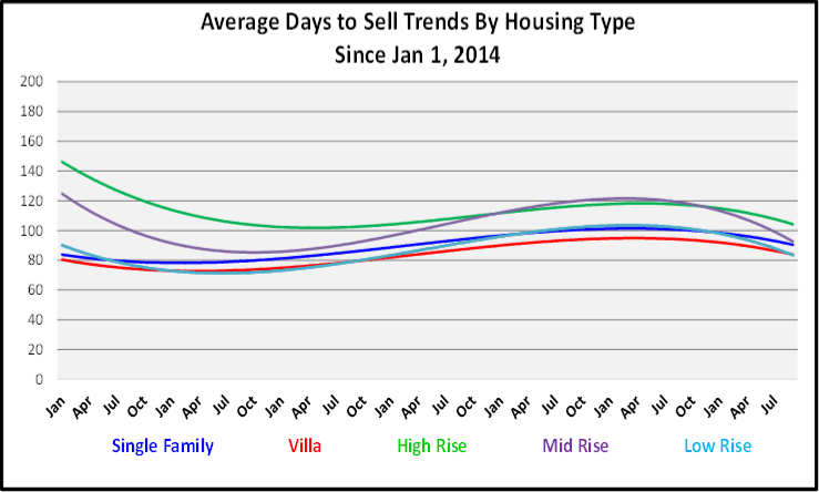 Naples Real Estate October 2020 Market Report Average Days to Sell by Housing Type Graph