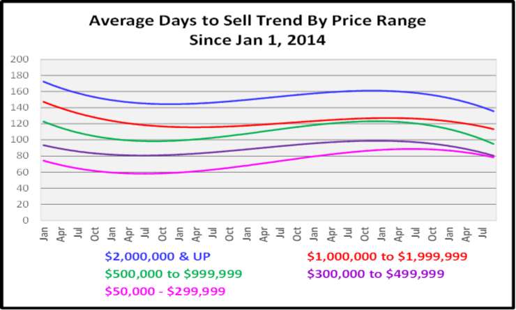 Naples Real Estate October 2020 Market Report Average Days to Sell by Price Range Graph