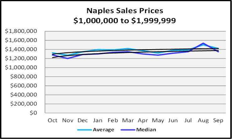 Naples Real Estate October 2020 Market Report Sales Prices $1,000,000 to $1,999,999 Graph