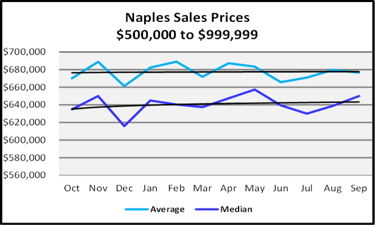 Naples Real Estate October 2020 Market Report Sales Prices $500,000 to $999,999 Sales Price Graph