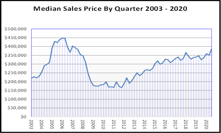 Naples Real Estate October 2020 Market Report Sales Prices by Quarter Graph