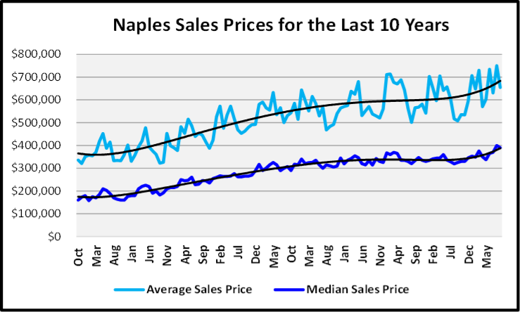 Naples Real Estate October 2020 Market Report Sales Prices by Year Graph