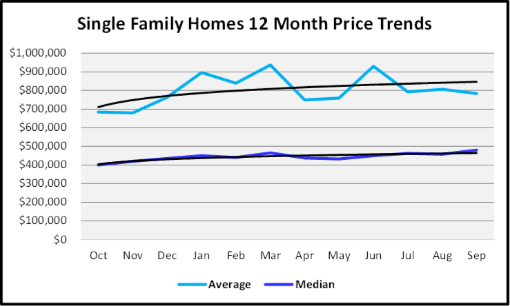 Naples Real Estate October 2020 Market Report Single Family Homes Sales Prices