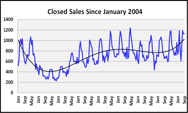 Naples Real Estate October 2020 Market Report Unit Sales By Month Graph