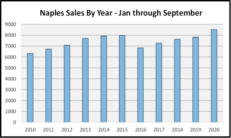 Naples Real Estate October 2020 Market Report Unit Sales By Year Bar Chart