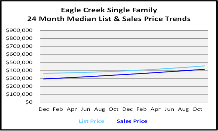 Naples Real Estate December 2020 Market Report Single Family Homes Graph for Eagle Creek