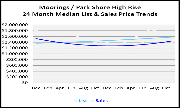 High Rise Condo Sales Price Graph for the Moorings-Park Shore