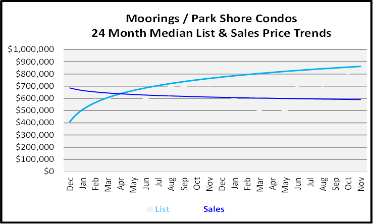 Low Rise Condos Sales Price Graph for Moorings Park Shore