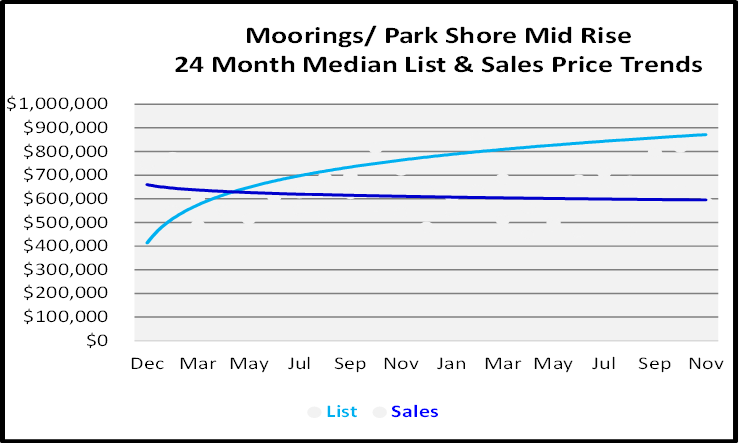 Mid Rise Condo Sales Price Graph for Moorings-Park Shore