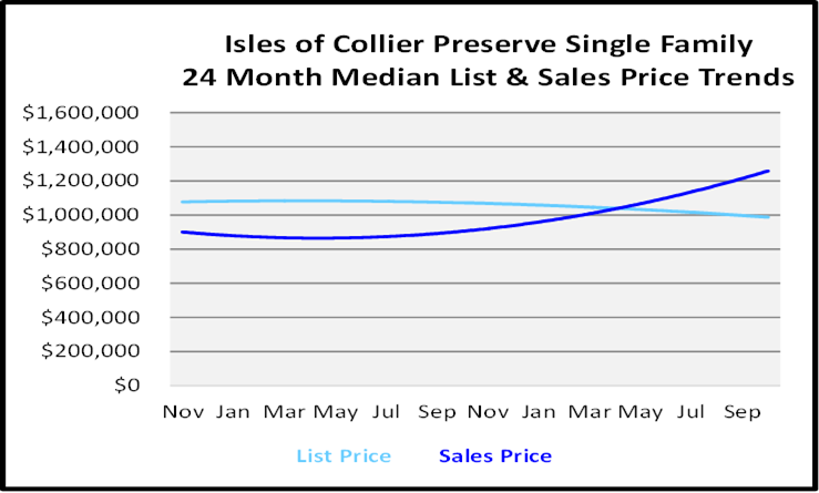 Naples Florida Homes ‎Isles of Collier Preserve List and Sales Price Graph