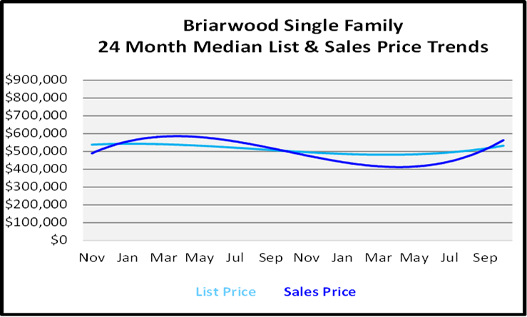Naples Florida Homes Briarwood List and Sales Price Graph