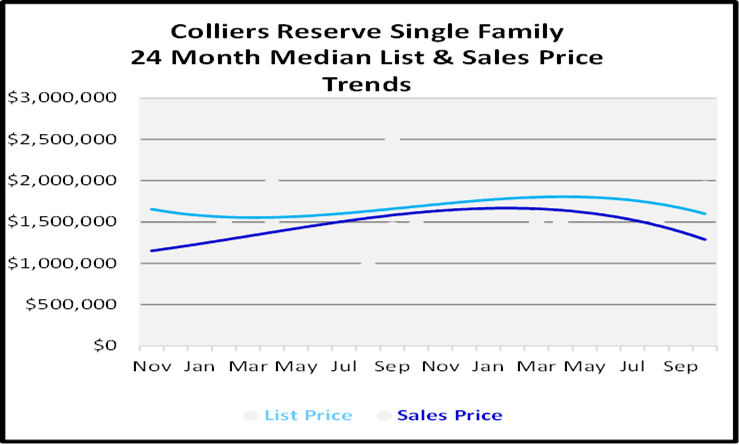Naples Florida Homes Colliers Reserve List and Sales Price Graph