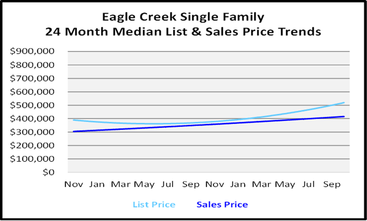 Naples Florida Homes Eagle Creek List and Sales Price Graph