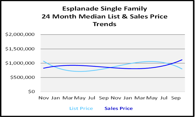 Naples Florida Homes Esplanade List and Sales Price Graph