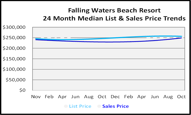 Naples Florida Homes Falling Waters Beach Resort List and Sales Price Graph