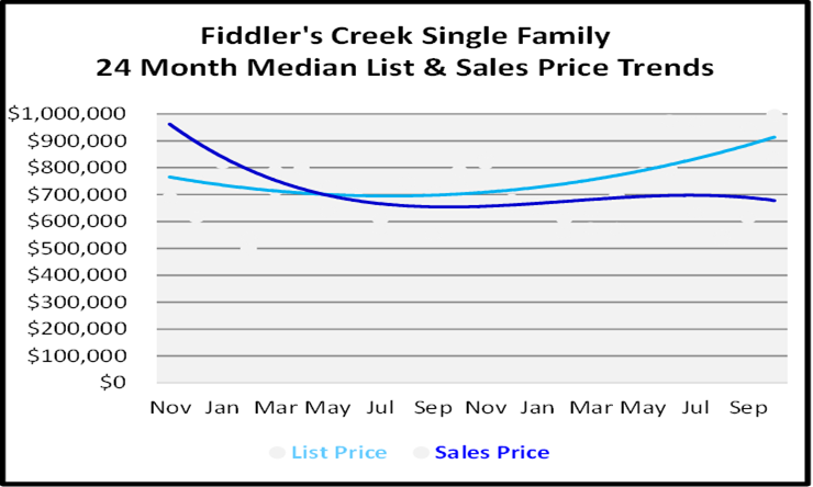 Naples Florida Homes Fiddlers Creek List and Sales Price Graph