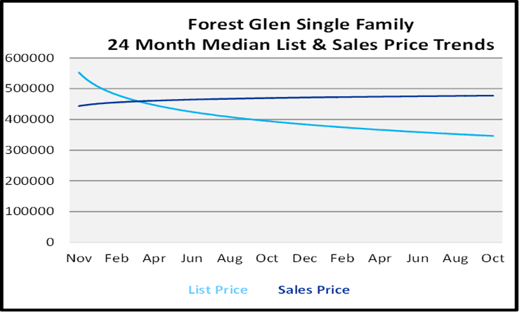 Naples Florida Homes Forest Glen List and Sales Price Graph